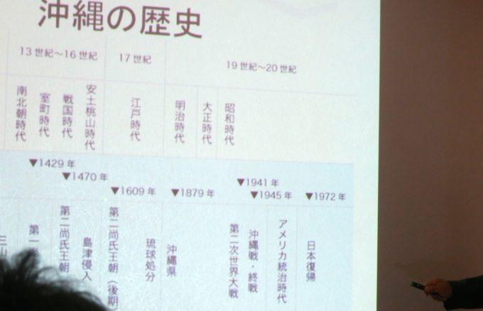 プロジェクターに投影された研修生の発表資料