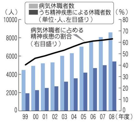 病気休職者数などを表したグラフ