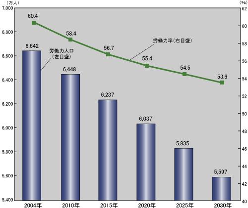推移のグラフ