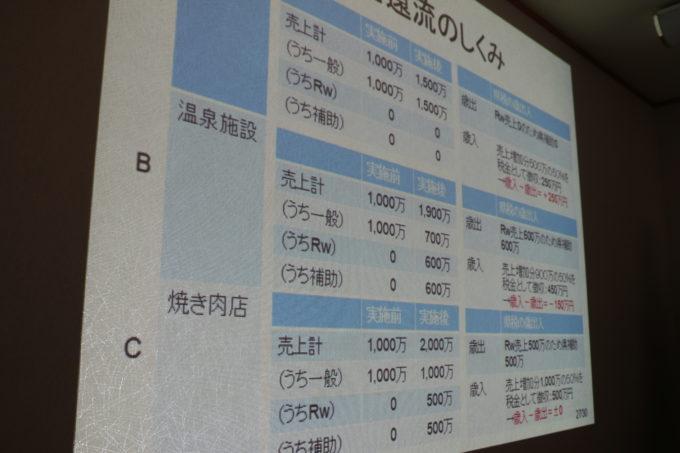 プログラムのスライド